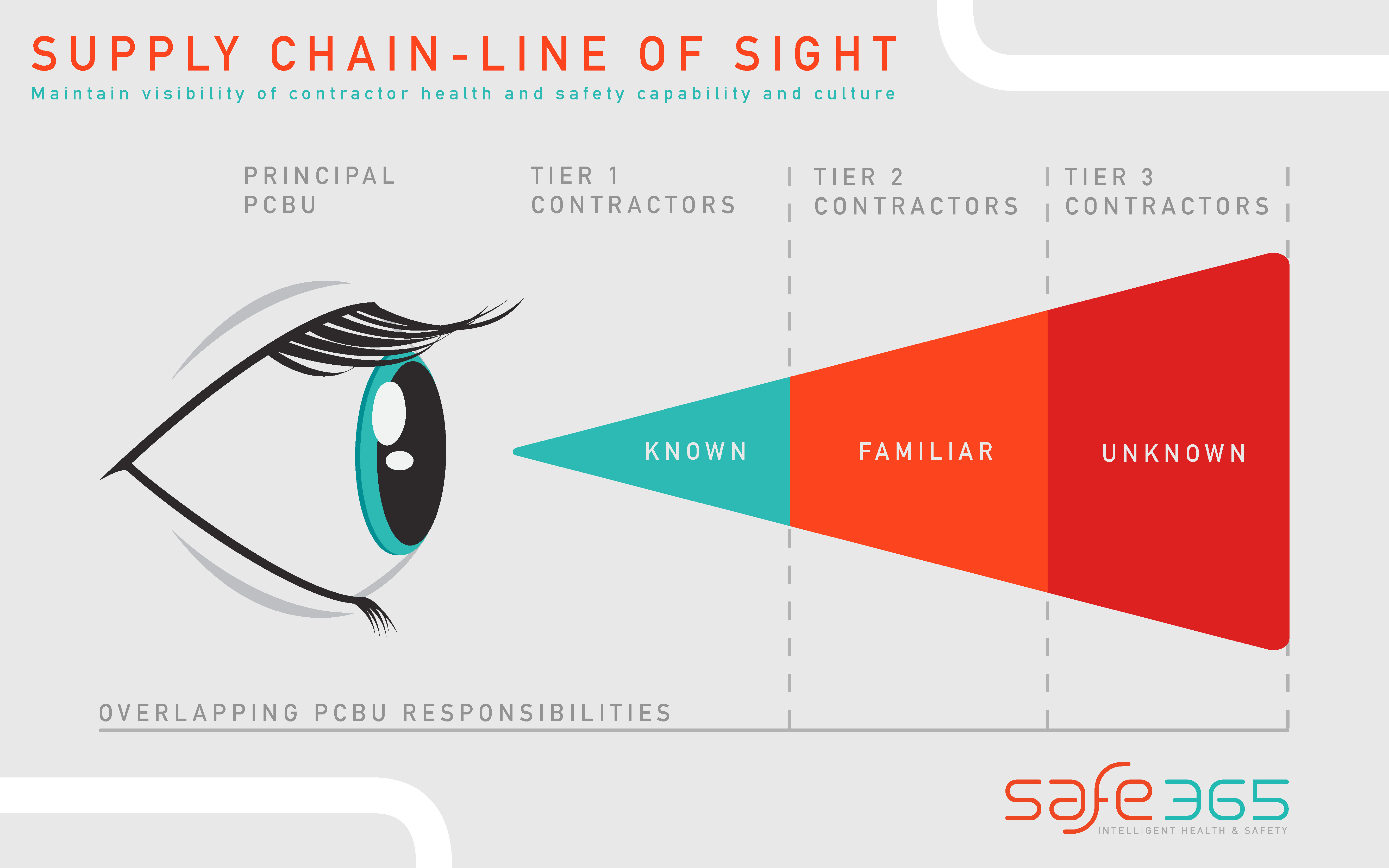 Supply Chain - Line of sight